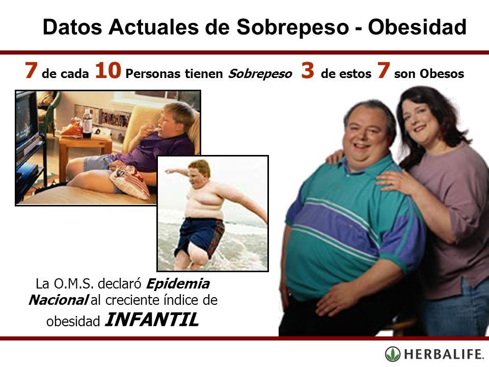 Datos Actuales de Sobrepeso - Obesidad