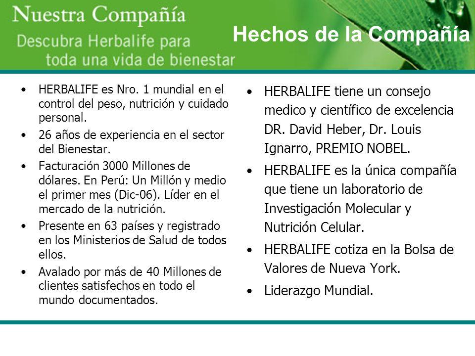 Hechos de la Compañía HERBALIFE es Nro. 1 mundial en el control del peso, nutrición y cuidado personal.