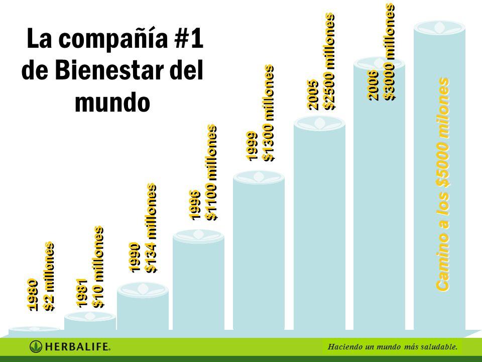 La compañía #1 de Bienestar del mundo