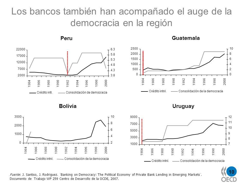 Los bancos también han acompañado el auge de la democracia en la región