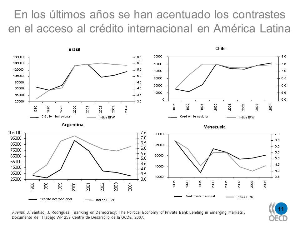 En los últimos años se han acentuado los contrastes en el acceso al crédito internacional en América Latina