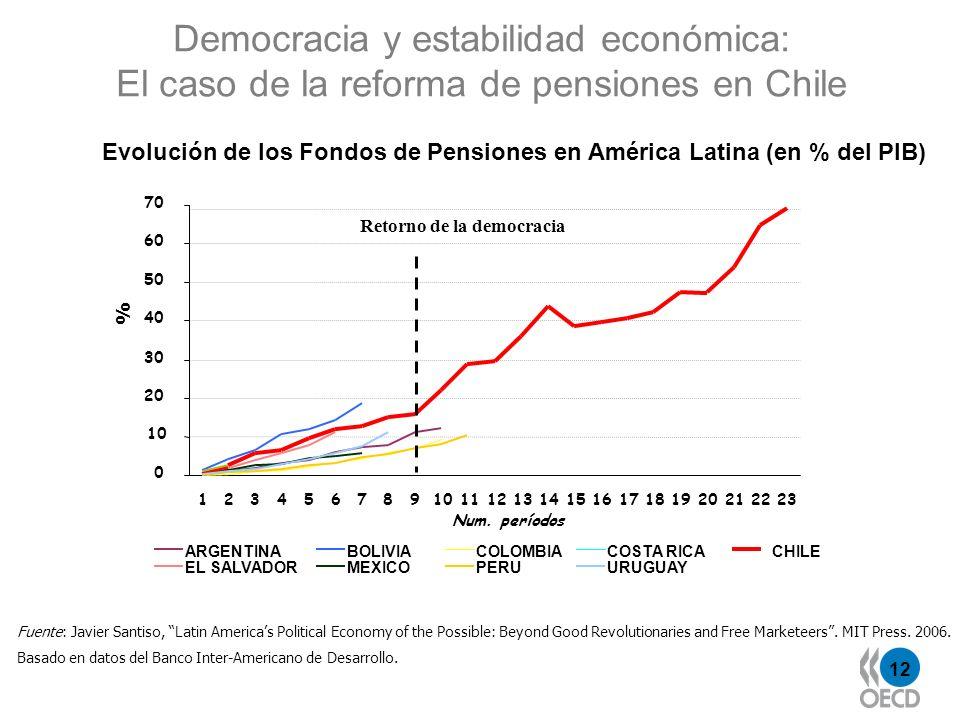 Democracia y estabilidad económica: El caso de la reforma de pensiones en Chile