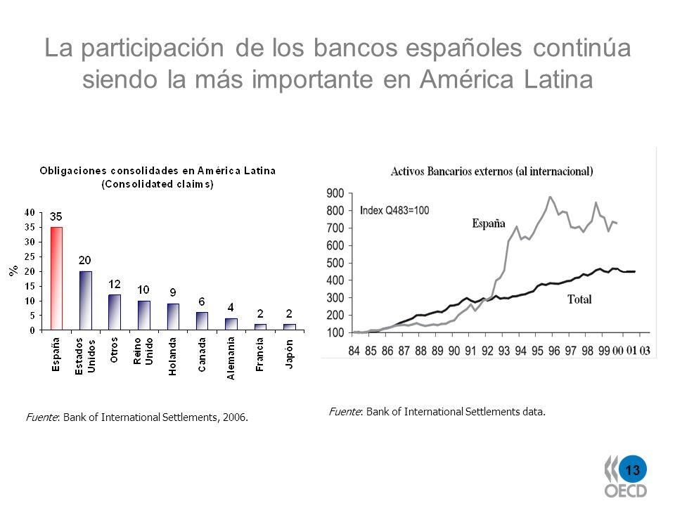 La participación de los bancos españoles continúa siendo la más importante en América Latina