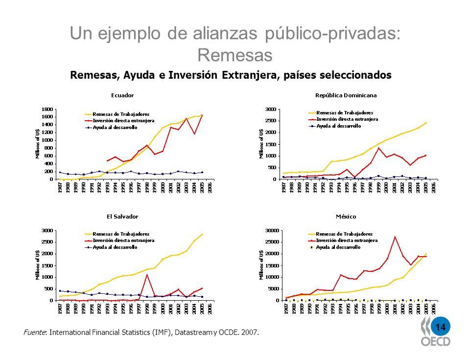 Un ejemplo de alianzas público-privadas: Remesas