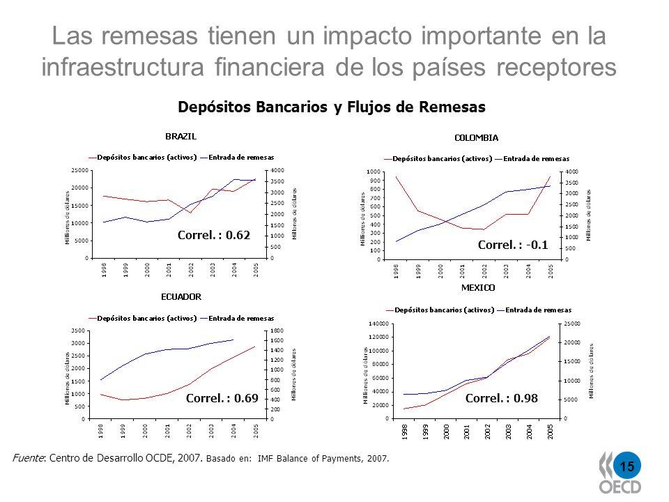 Las remesas tienen un impacto importante en la infraestructura financiera de los países receptores