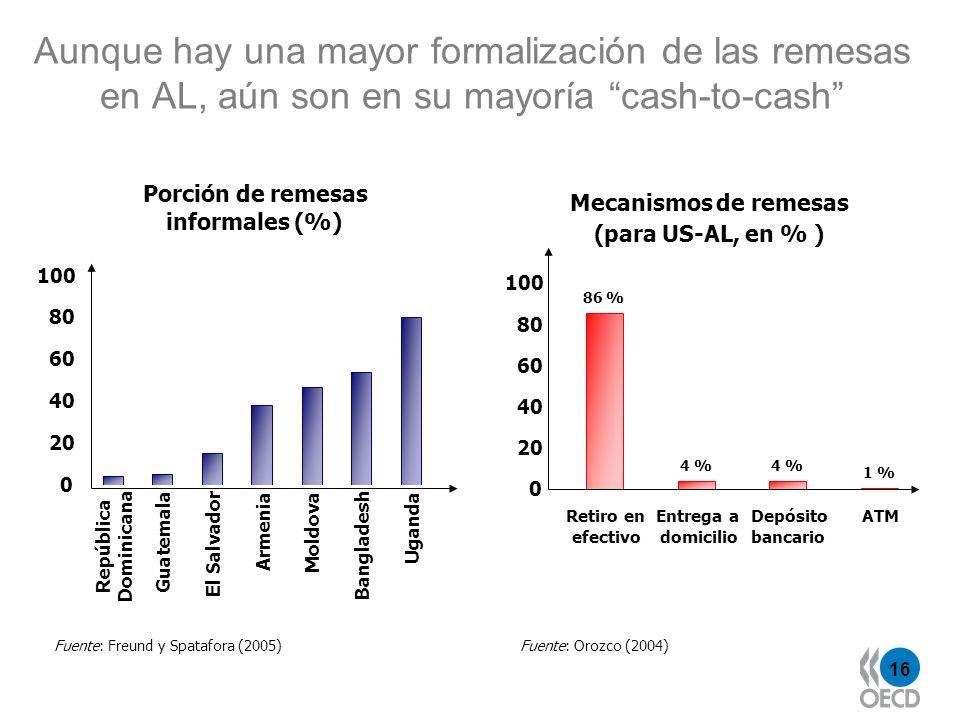 Aunque hay una mayor formalización de las remesas en AL, aún son en su mayoría cash-to-cash
