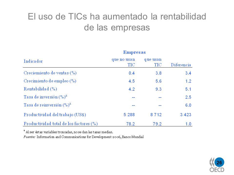 El uso de TICs ha aumentado la rentabilidad de las empresas