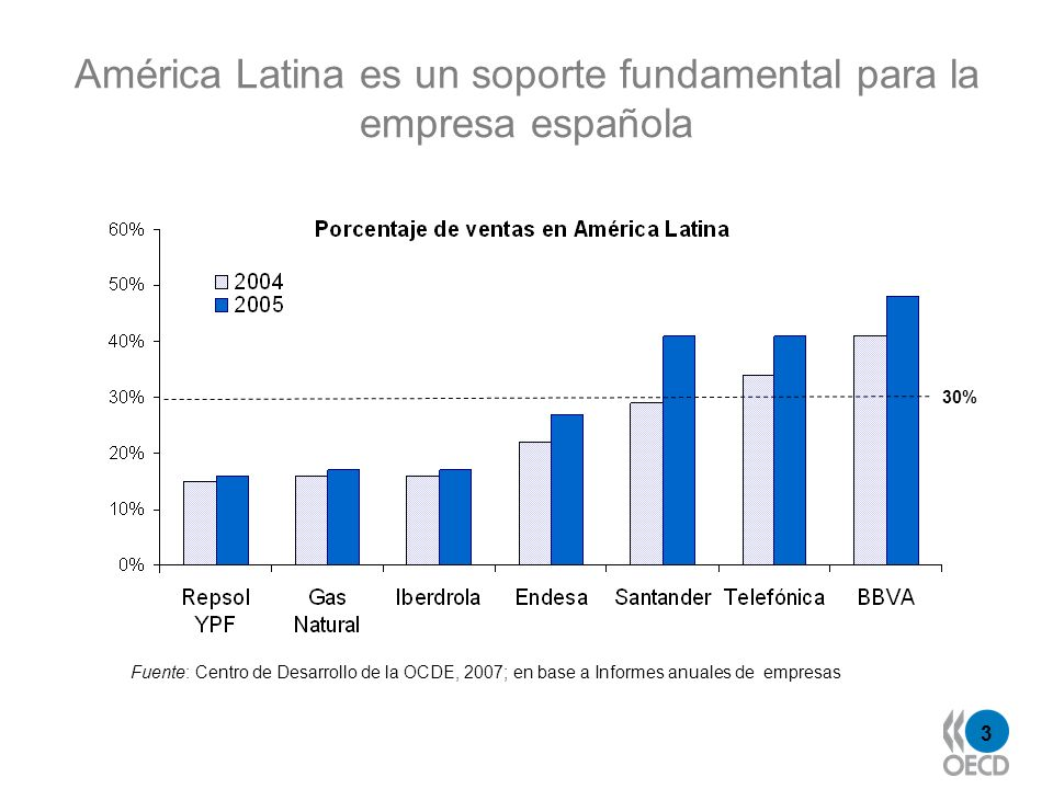 América Latina es un soporte fundamental para la empresa española
