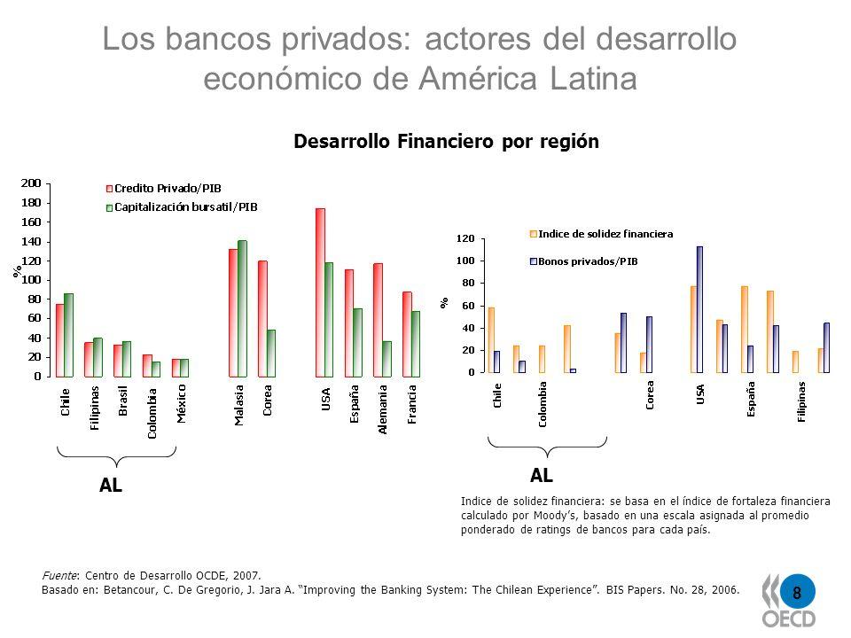 Los bancos privados: actores del desarrollo económico de América Latina