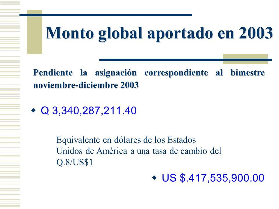 Monto global aportado en 2003