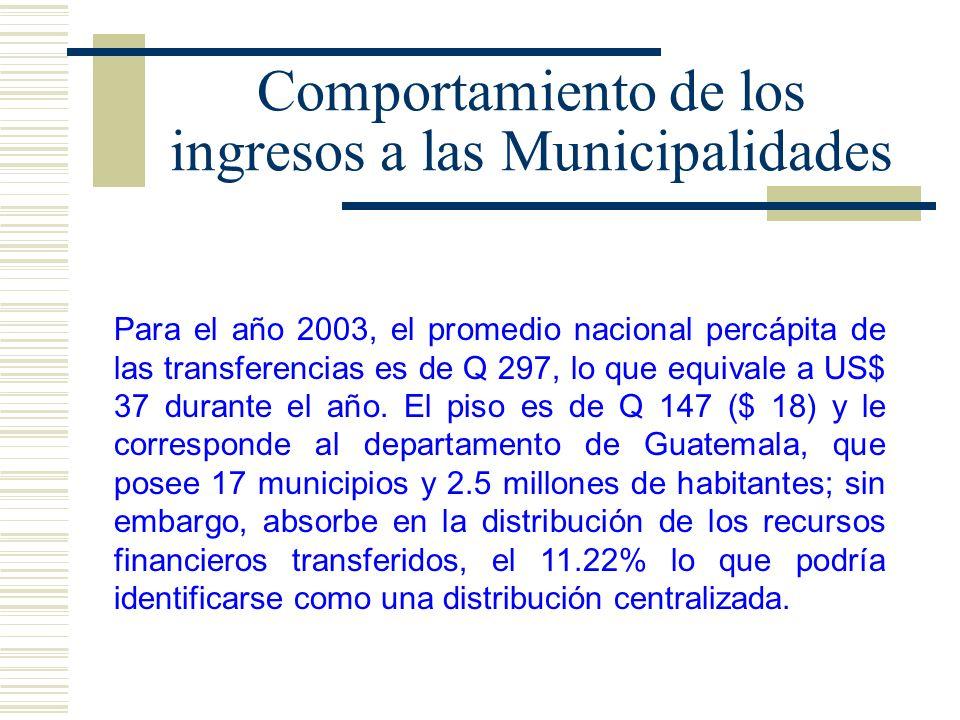 Comportamiento de los ingresos a las Municipalidades