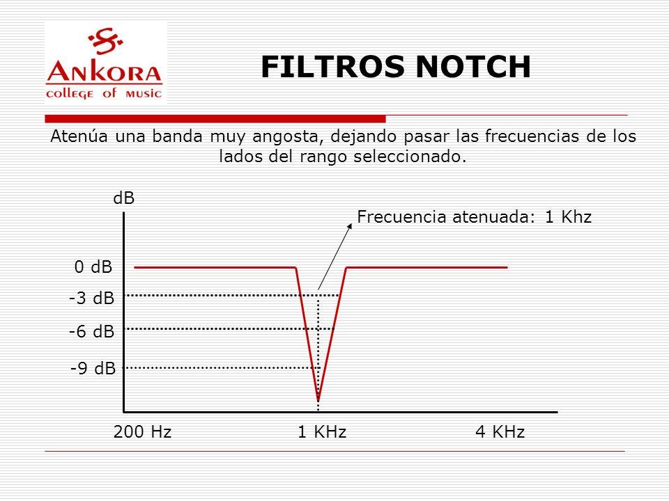 FILTROS NOTCHAtenúa una banda muy angosta, dejando pasar las frecuencias de los. lados del rango seleccionado.