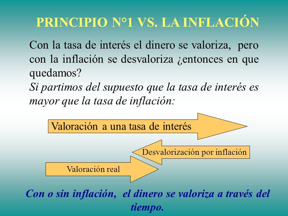 PRINCIPIO N°1 VS. LA INFLACIÓN