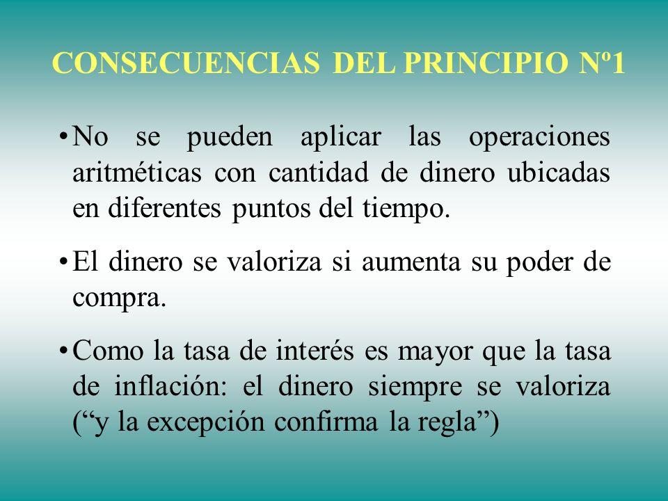 CONSECUENCIAS DEL PRINCIPIO Nº1