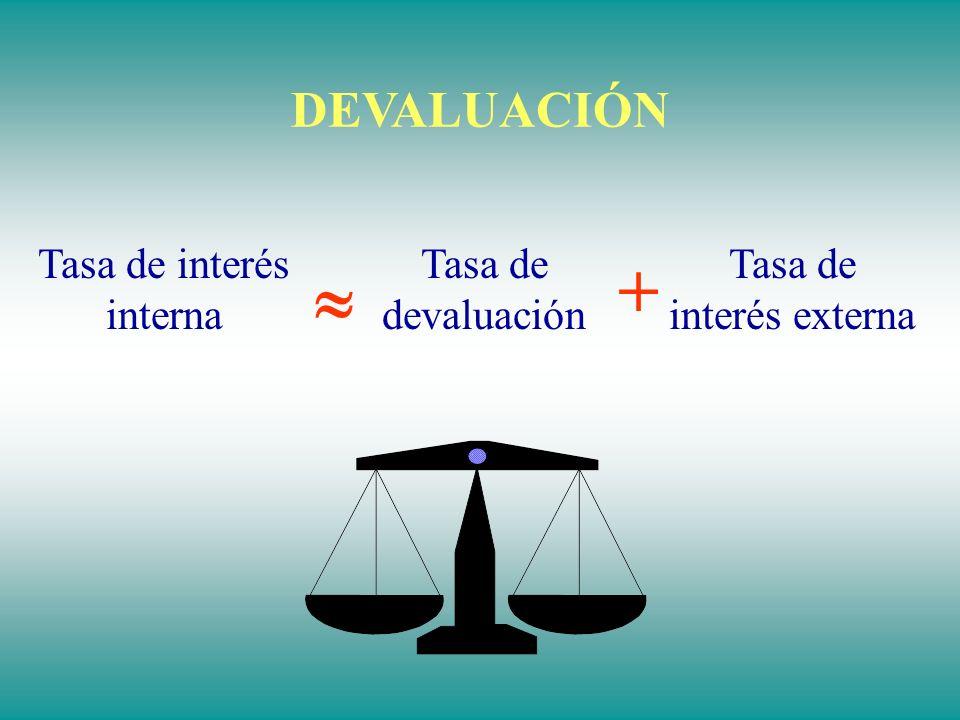 +  DEVALUACIÓN Tasa de interés interna Tasa de devaluación