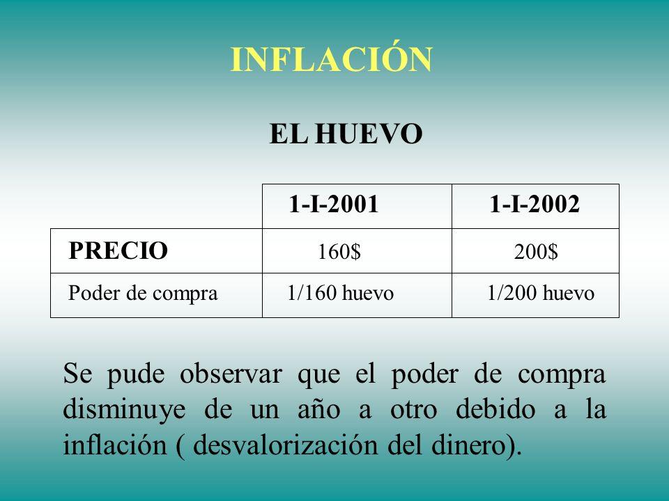 INFLACIÓN EL HUEVO. 1-I-2001 1-I-2002. PRECIO 160$ 200$ Poder de compra 1/160 huevo 1/200 huevo.
