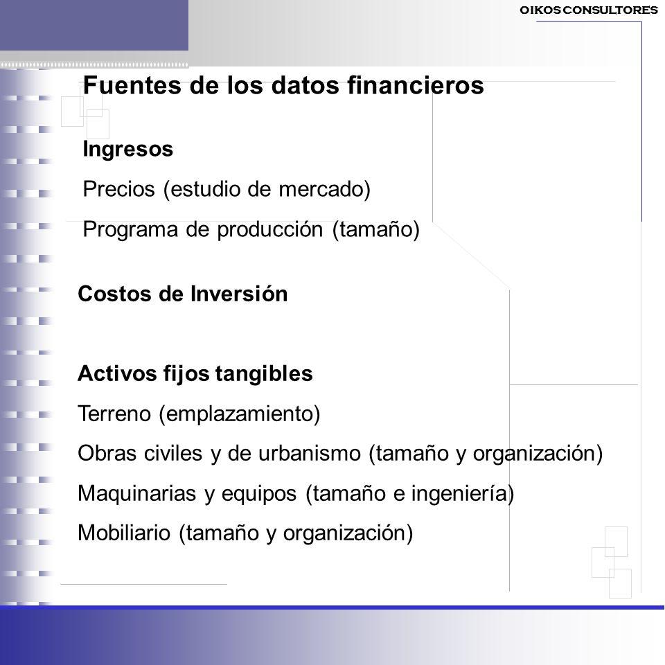 Fuentes de los datos financieros
