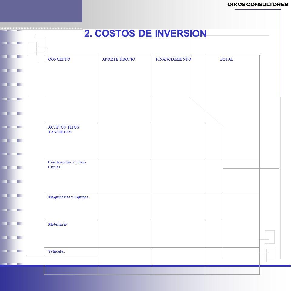 2. COSTOS DE INVERSION OIKOS CONSULTORES CONCEPTO APORTE PROPIO