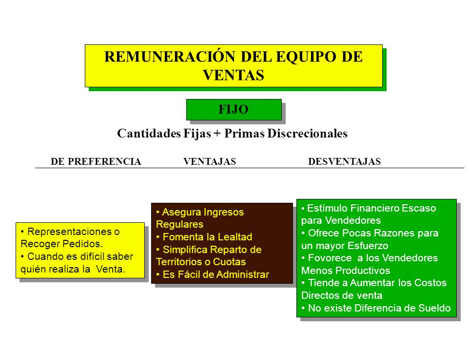REMUNERACIÓN DEL EQUIPO DE VENTAS