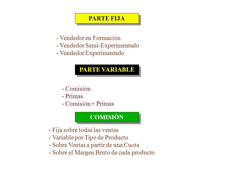 PARTE FIJA - Vendedor en Formación. - Vendedor Semi-Experimentado. - Vendedor Experimentado. PARTE VARIABLE.
