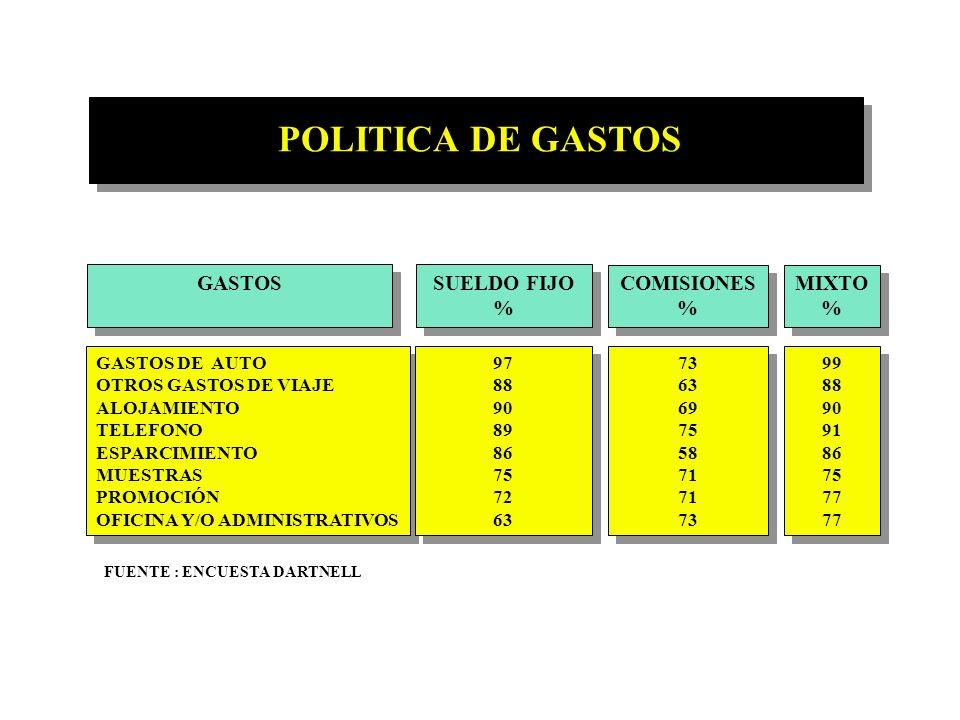 POLITICA DE GASTOS GASTOS SUELDO FIJO % COMISIONES % MIXTO %