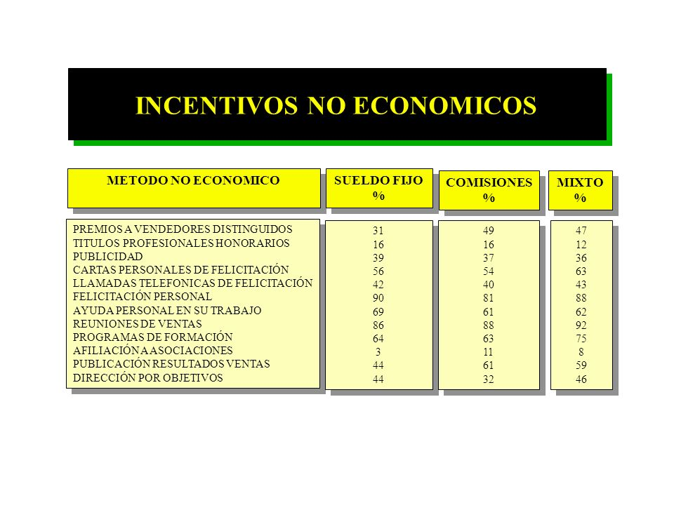 INCENTIVOS NO ECONOMICOS