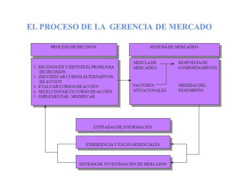 EL PROCESO DE LA GERENCIA DE MERCADO