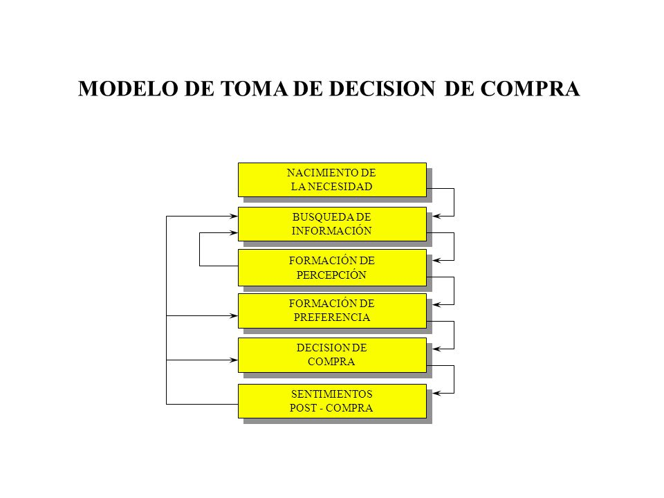 MODELO DE TOMA DE DECISION DE COMPRA