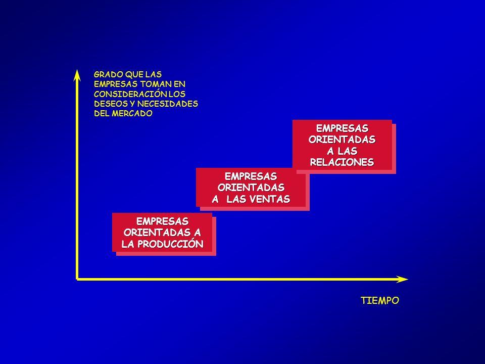 EMPRESAS ORIENTADAS A LAS RELACIONES EMPRESAS ORIENTADAS A LAS VENTAS