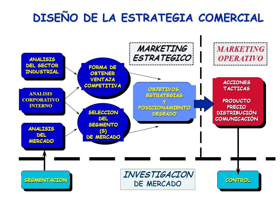 DISEÑO DE LA ESTRATEGIA COMERCIAL