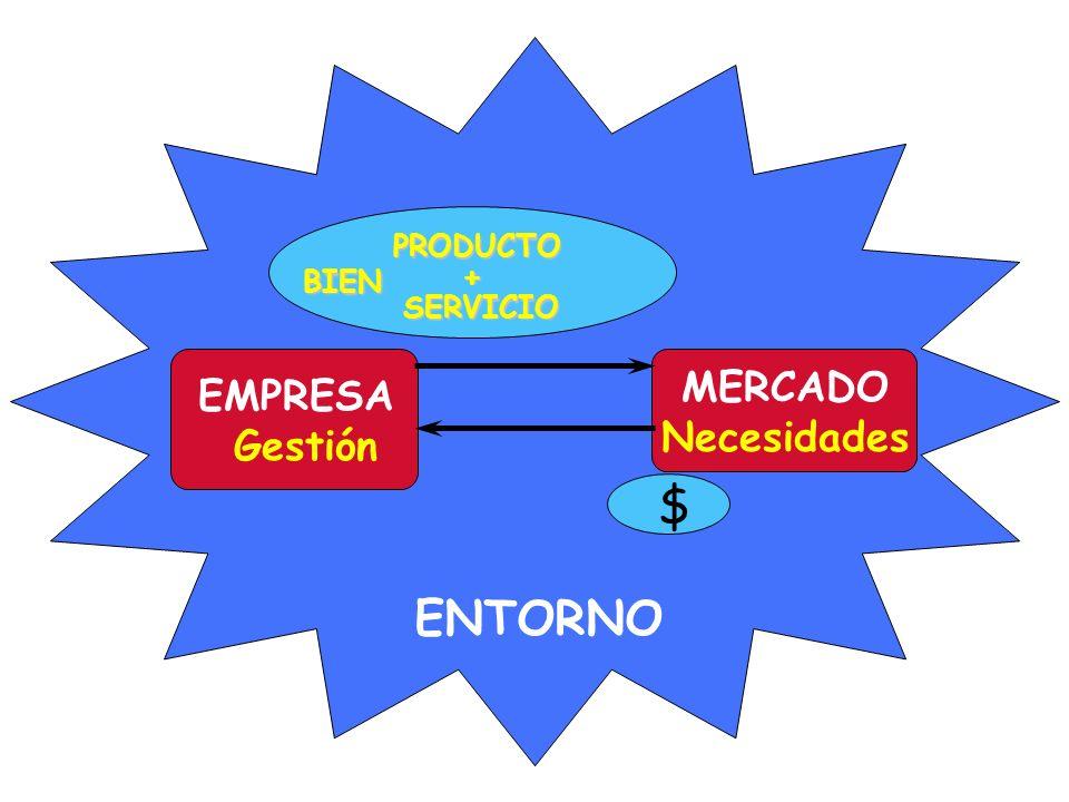 PRODUCTO + BIEN SERVICIO MERCADO Necesidades EMPRESA Gestión $ ENTORNO