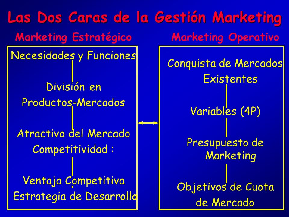 Las Dos Caras de la Gestión Marketing