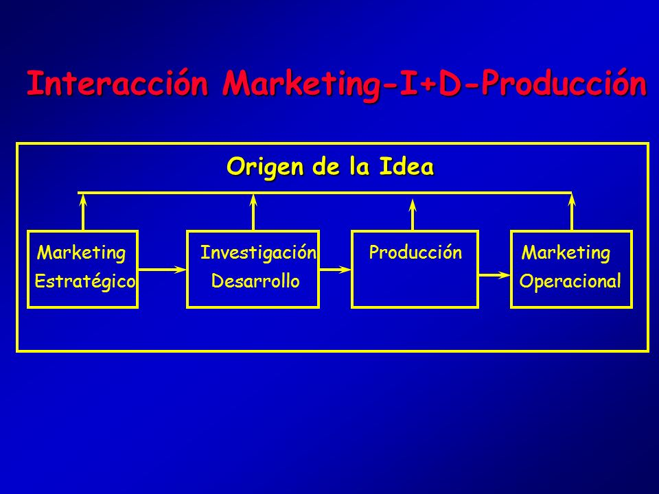 Interacción Marketing-I+D-Producción