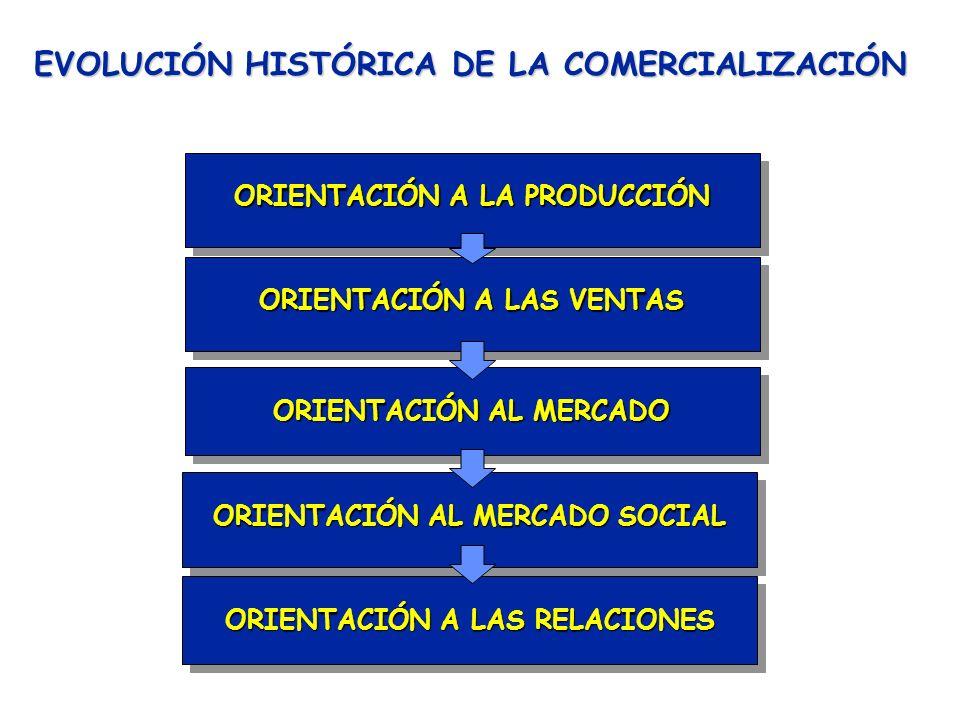 EVOLUCIÓN HISTÓRICA DE LA COMERCIALIZACIÓN