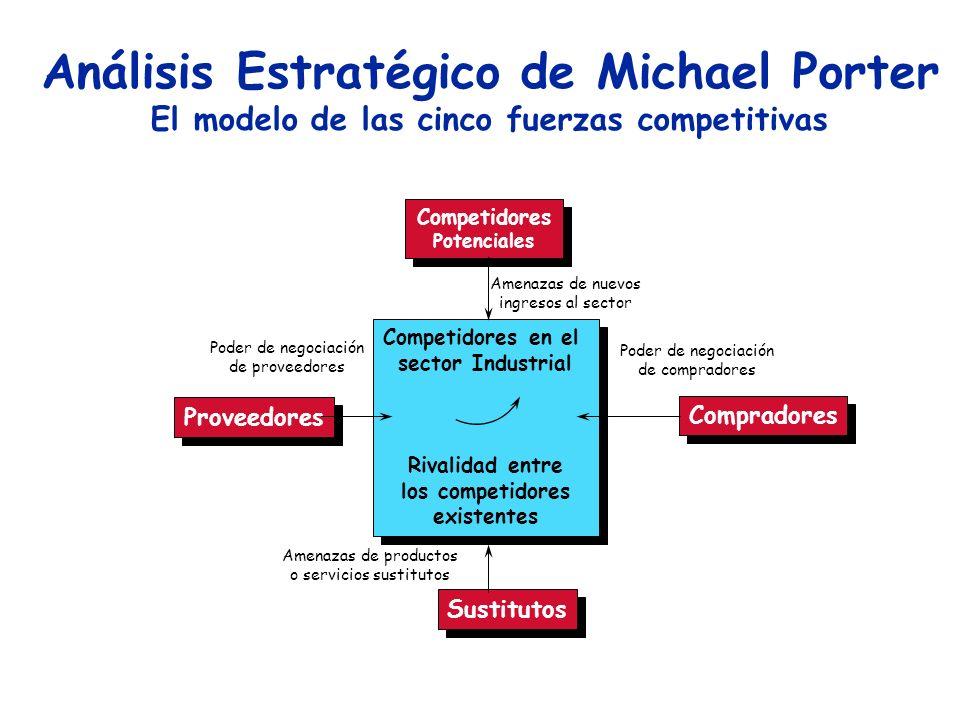 Análisis Estratégico de Michael Porter
