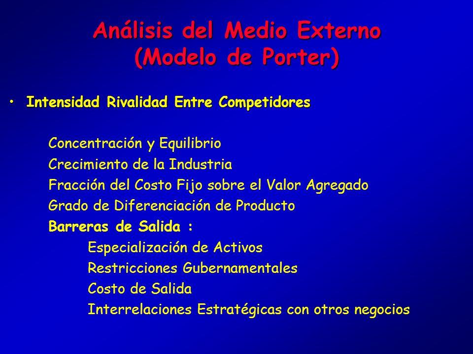 Análisis del Medio Externo (Modelo de Porter)