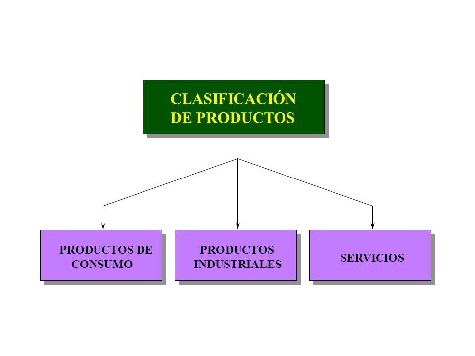 CLASIFICACIÓN DE PRODUCTOS PRODUCTOS DE CONSUMO PRODUCTOS INDUSTRIALES