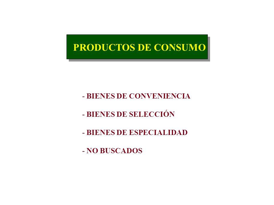 PRODUCTOS DE CONSUMO - BIENES DE CONVENIENCIA - BIENES DE SELECCIÓN
