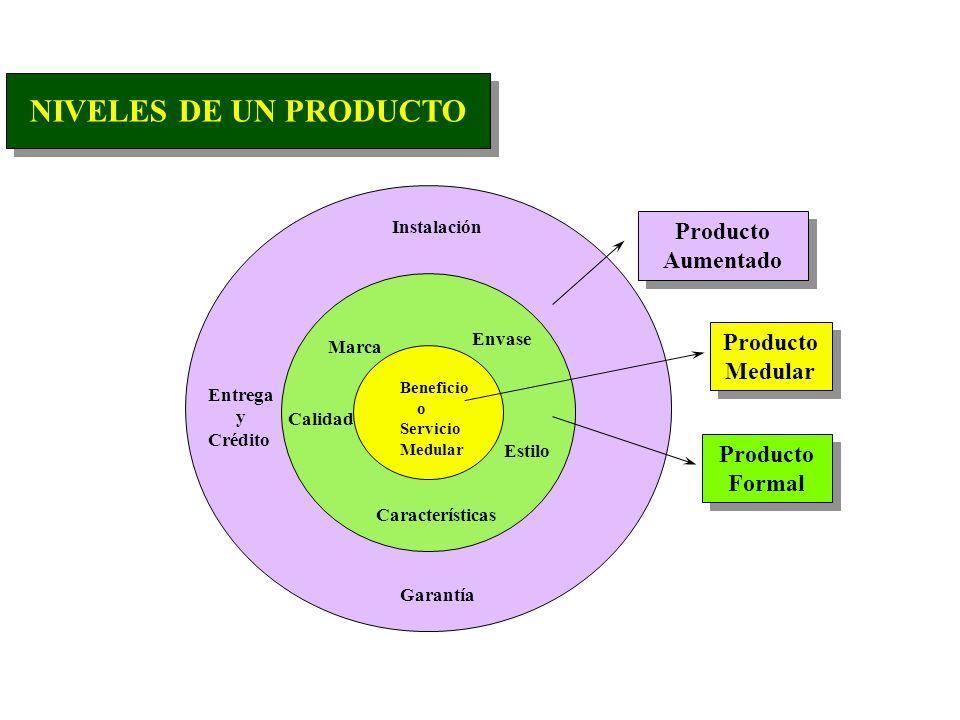 NIVELES DE UN PRODUCTO Producto Aumentado Producto Medular Producto