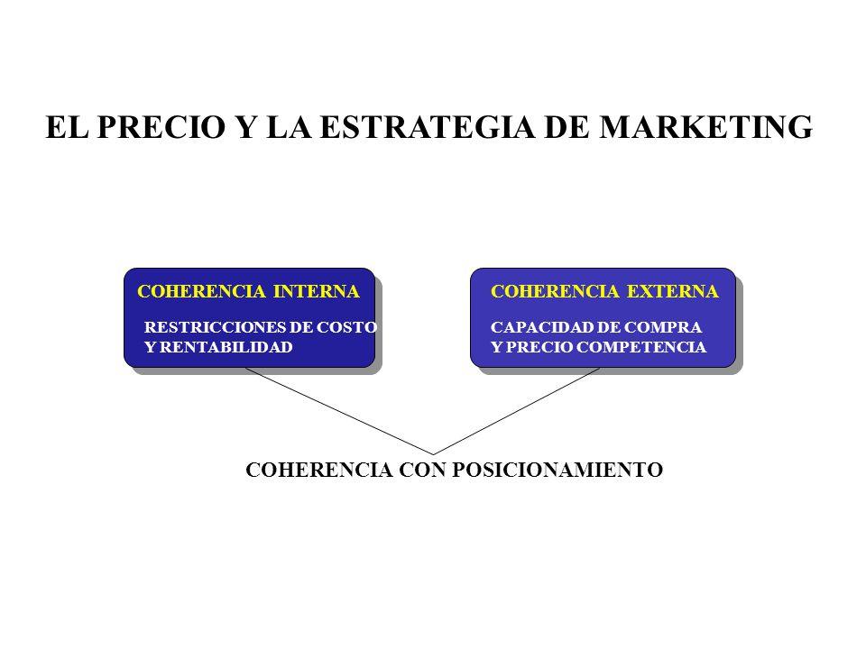 EL PRECIO Y LA ESTRATEGIA DE MARKETING