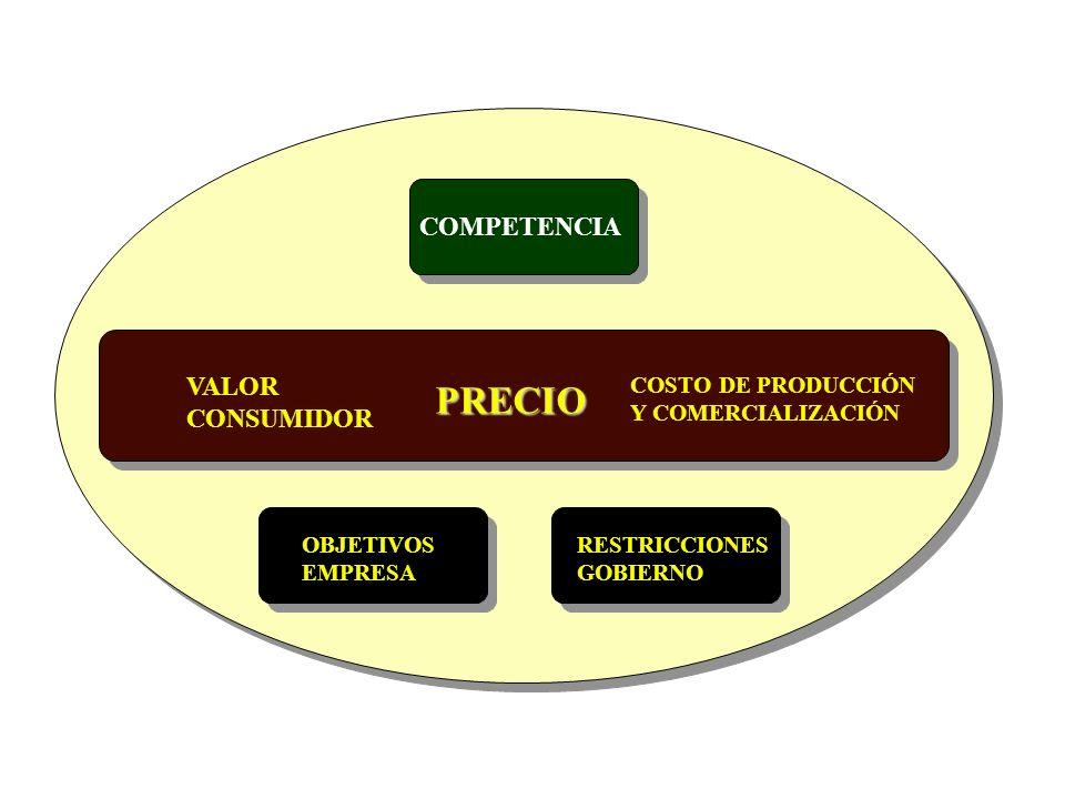 PRECIO COMPETENCIA VALOR CONSUMIDOR COSTO DE PRODUCCIÓN