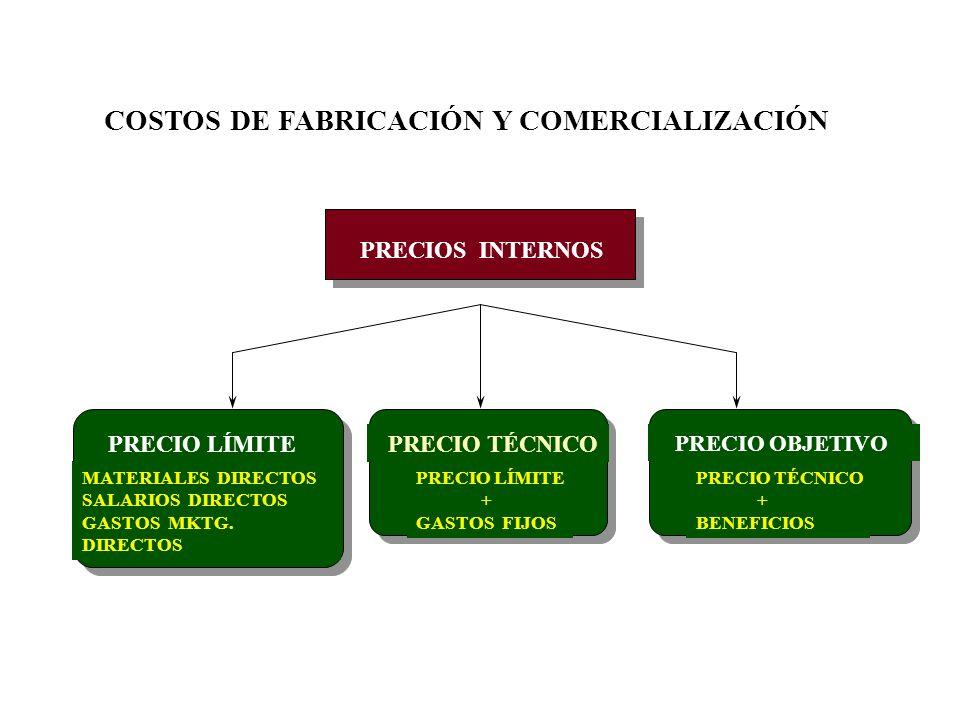 COSTOS DE FABRICACIÓN Y COMERCIALIZACIÓN