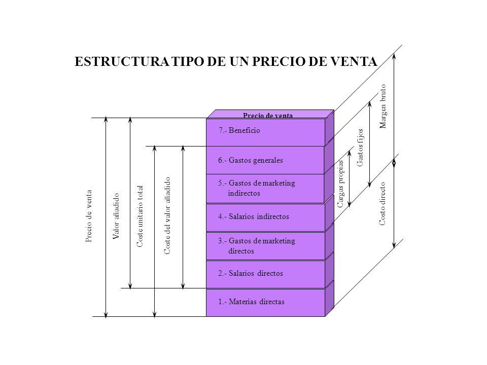 ESTRUCTURA TIPO DE UN PRECIO DE VENTA