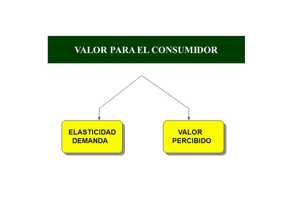 VALOR PARA EL CONSUMIDOR