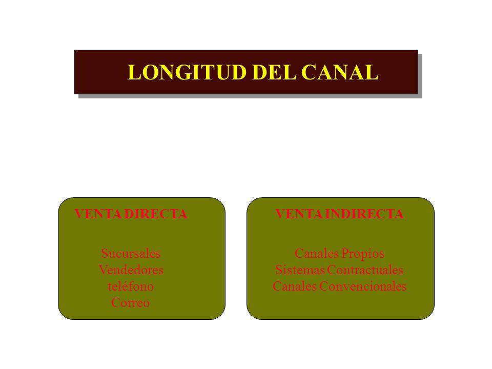 LONGITUD DEL CANAL VENTA DIRECTA Sucursales Vendedores teléfono Correo