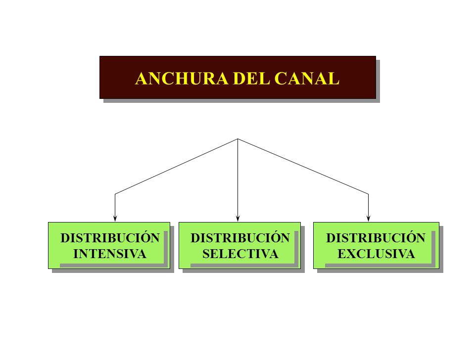 ANCHURA DEL CANAL DISTRIBUCIÓN INTENSIVA DISTRIBUCIÓN SELECTIVA