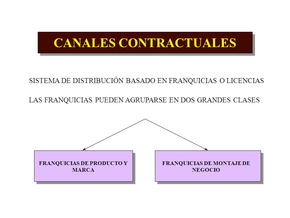 CANALES CONTRACTUALES