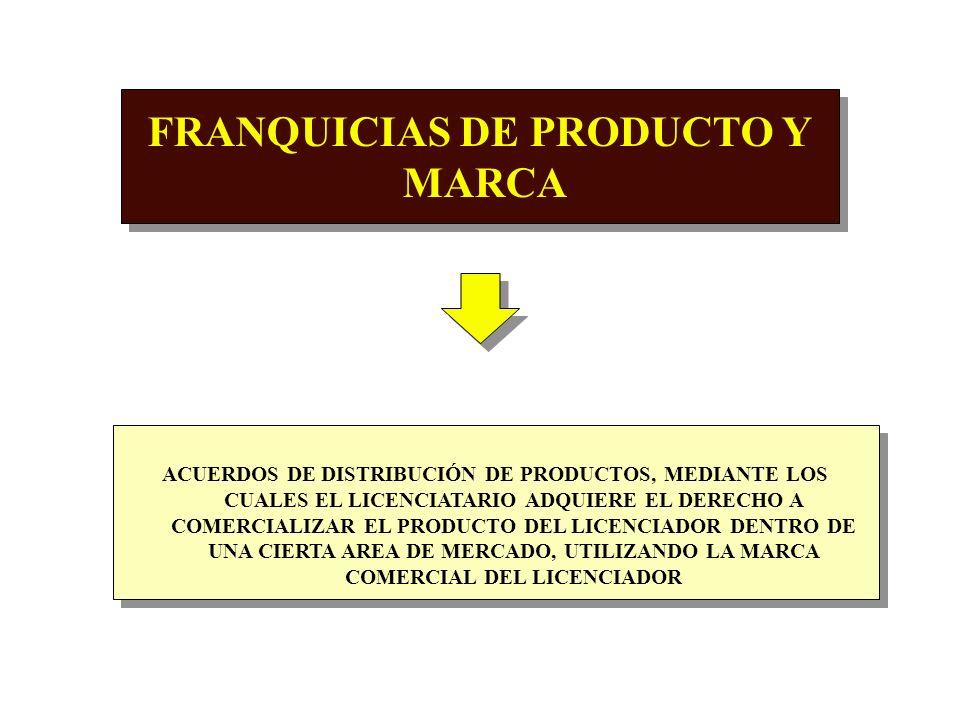 FRANQUICIAS DE PRODUCTO Y MARCA
