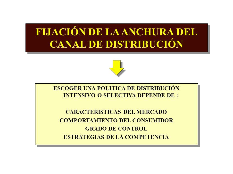 FIJACIÓN DE LA ANCHURA DEL CANAL DE DISTRIBUCIÓN