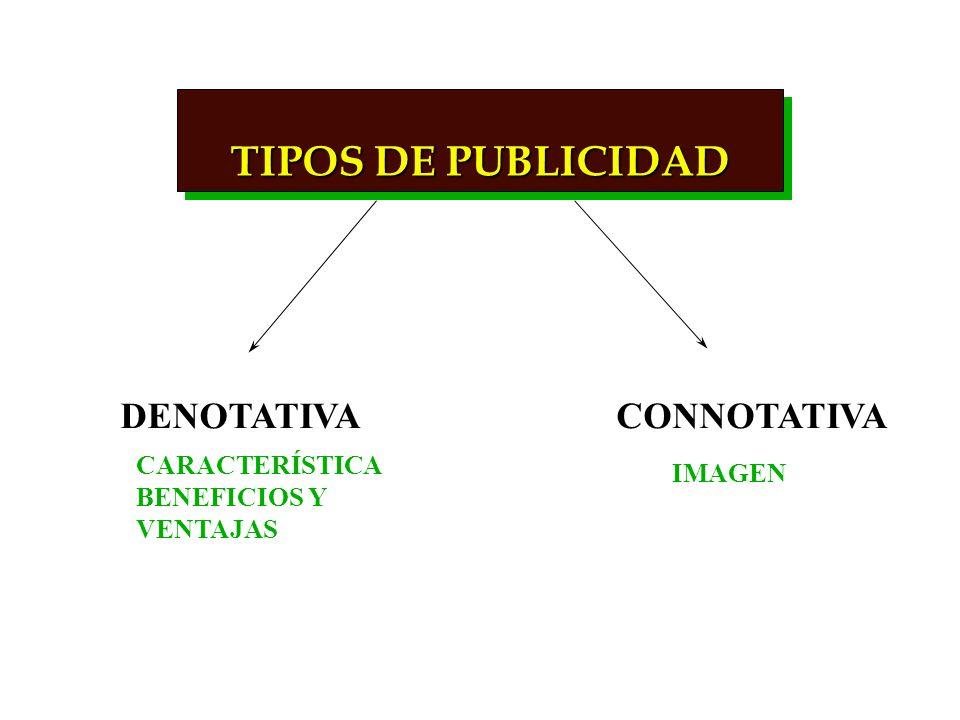 TIPOS DE PUBLICIDAD DENOTATIVA CONNOTATIVA CARACTERÍSTICA IMAGEN